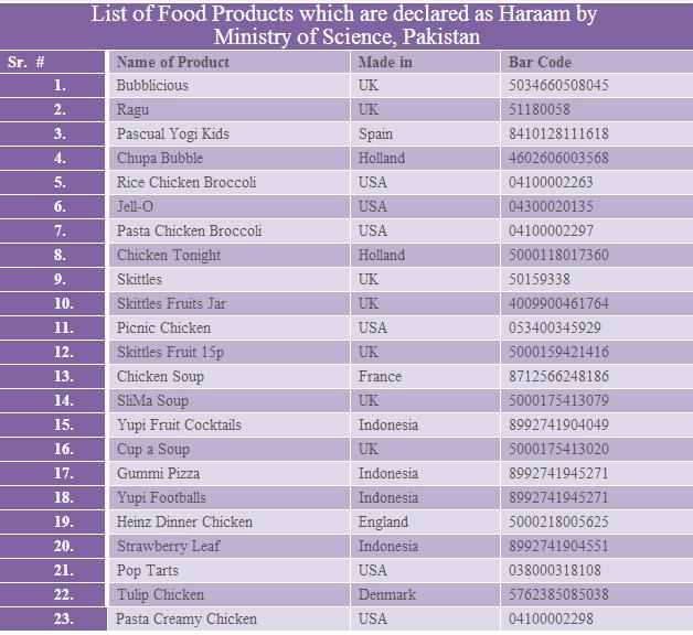 Halal Haram Food List
